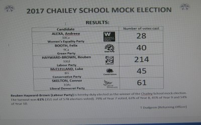 Results of the Mock Election